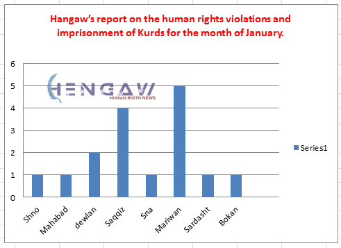 Hangaw's report on the human rights violations and imprisonment of Kurds for the month of January