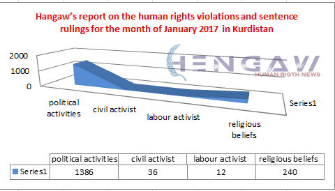 Hangaw's report on the human rights violations and sentence rulings for the month of January 2017 in Kurdistan