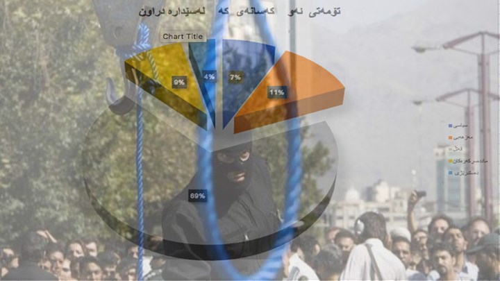 Hengaw's Statistics Report on the Occasion of October 10, Over A Year 80 Kurd Citizens Executed